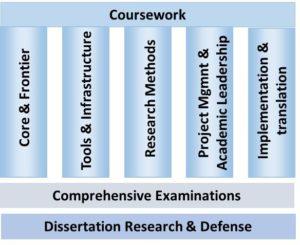 phdcurriculum