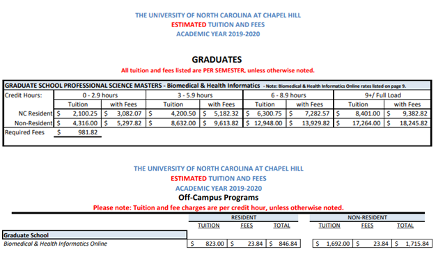 Chart for Estimated Tuition and Fees